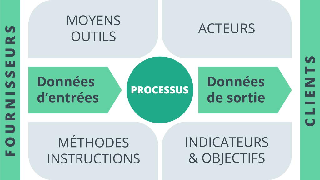 Processus fimel